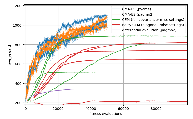 plot comparing CMA-ES with CEM and differential evolution